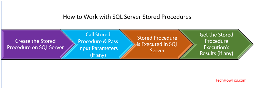What are SQL Server Stored Procedures - Article on TechHowTos